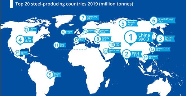 top 20 quốc gia sản xuất thép nhiều nhất thế giới 2019